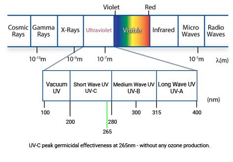 UV-C peak germicidal effectiveness at 265nm